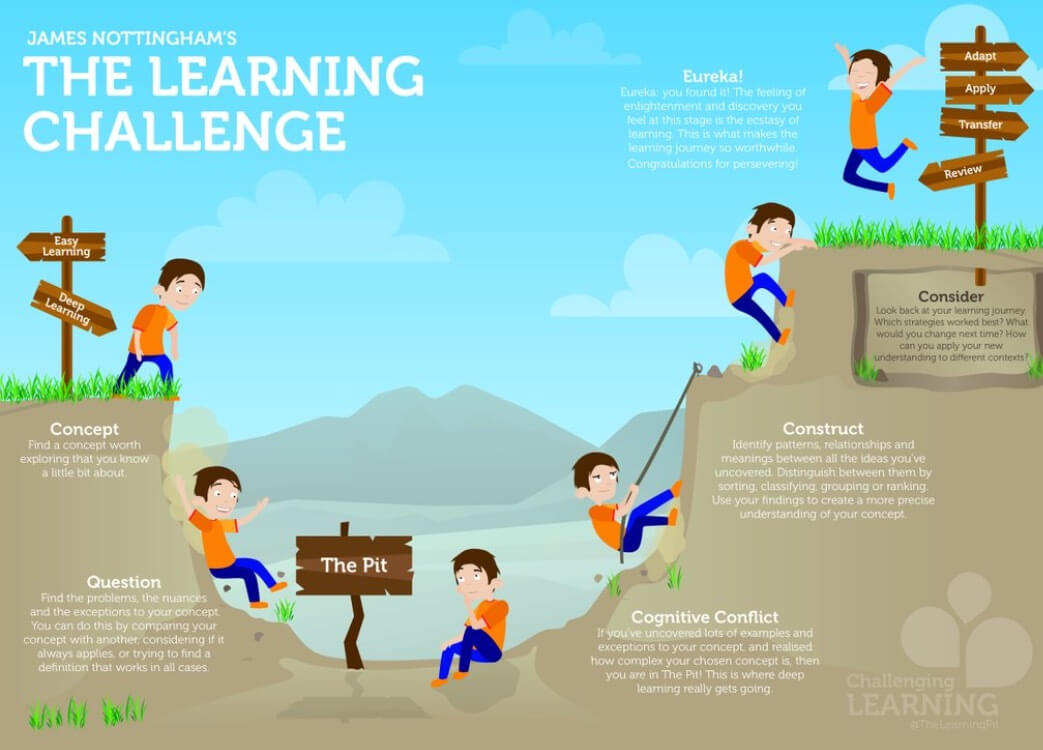 How to Work Through the Learning Pit