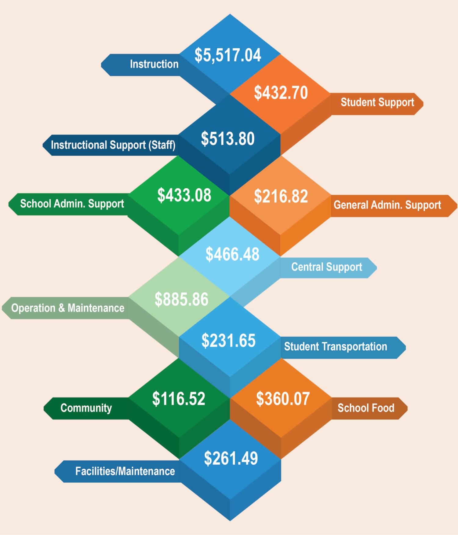 per student expenditure