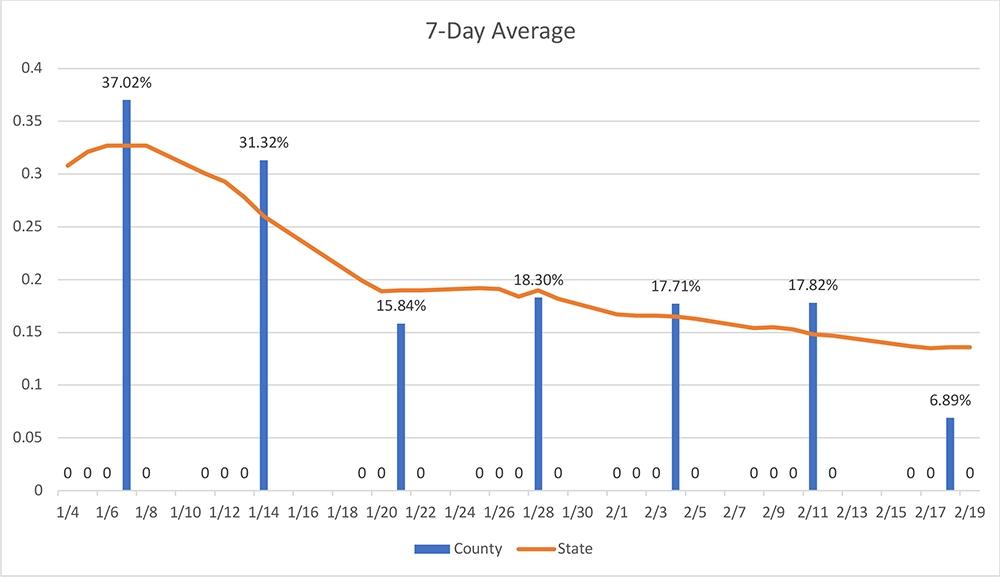 COVID 7 Day Average Graph