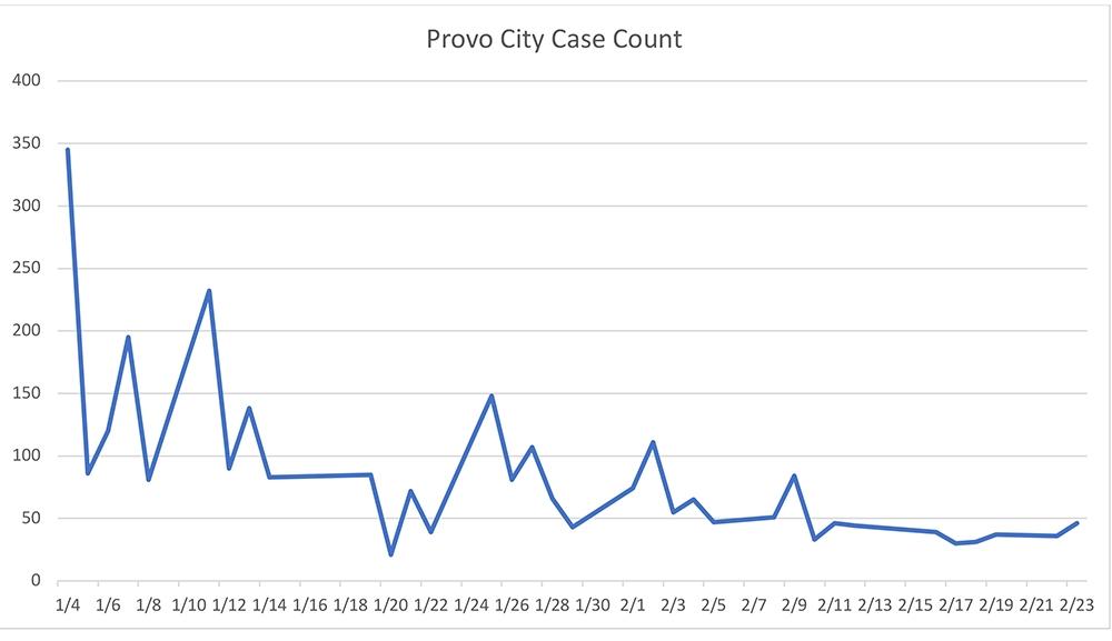 Provo City Case Count Graph